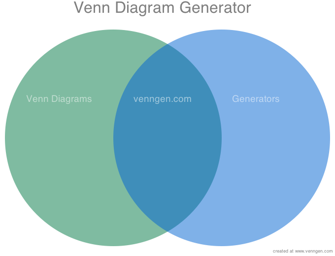 venn diagram generator   jones in     for a blog